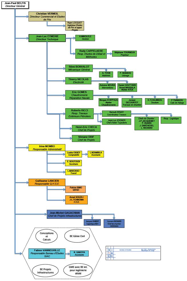 liens fonctionnels dans un organigramme